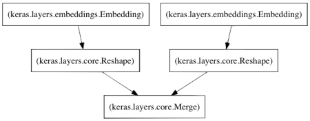 A collaborative filter model for the Keras machine learning framework.