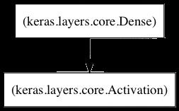 Logistic regression model in Keras